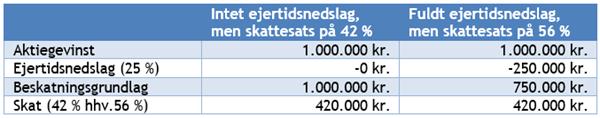 Tabel over økonomisk betydning