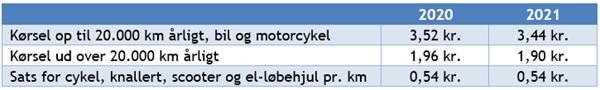 Tabel 2 over kørepenge 2021